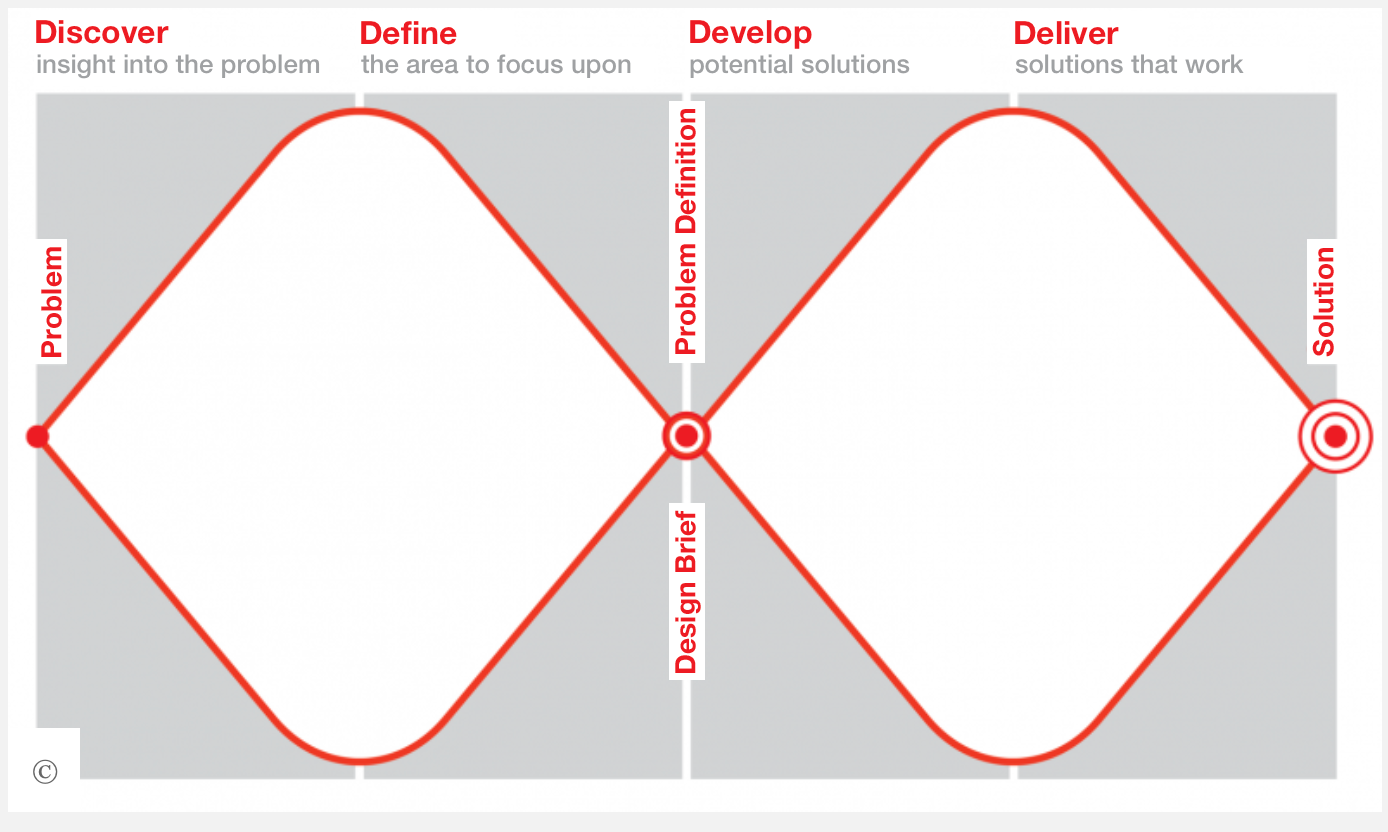 The Double Diamond Design Process © British Design Council